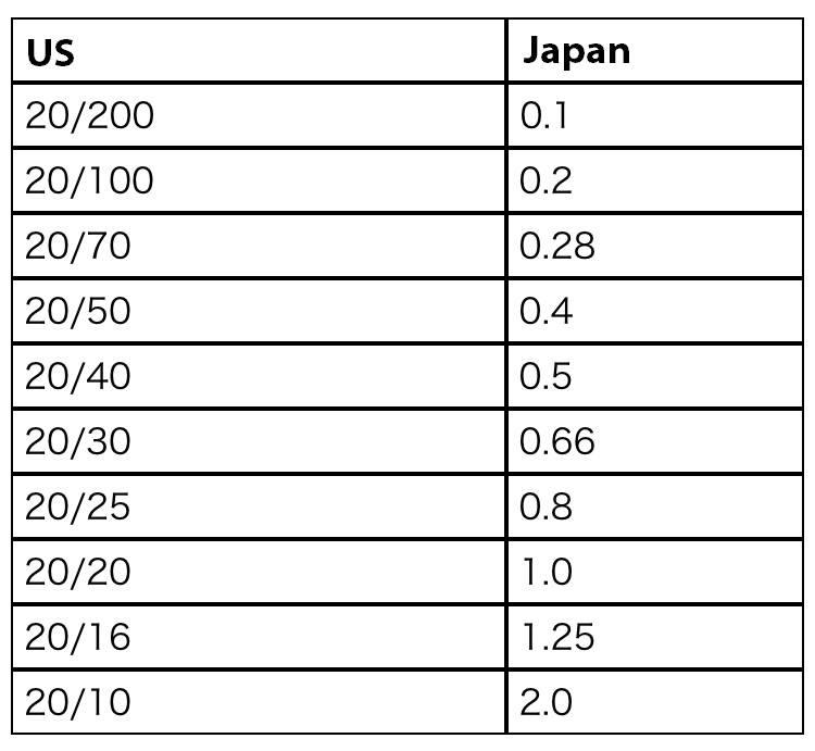 Vision Chart US vs Japan